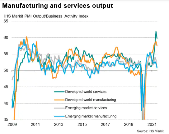 Manufacturing And Services Output