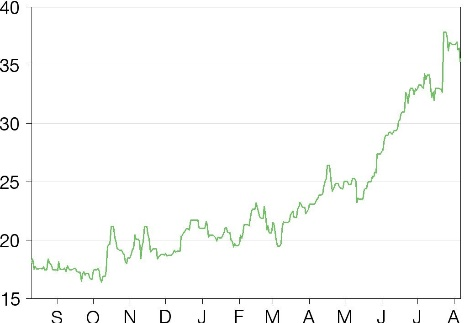 Share price performance