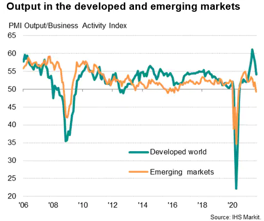 Output In Developed And Emerging Markets