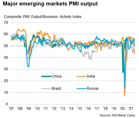 Major Emerging Markets PMI Output