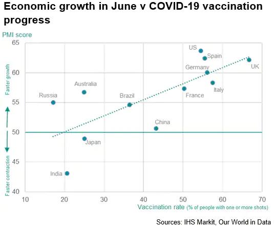 Economic Growth In June Vs Covid-19 Vaccination Progress