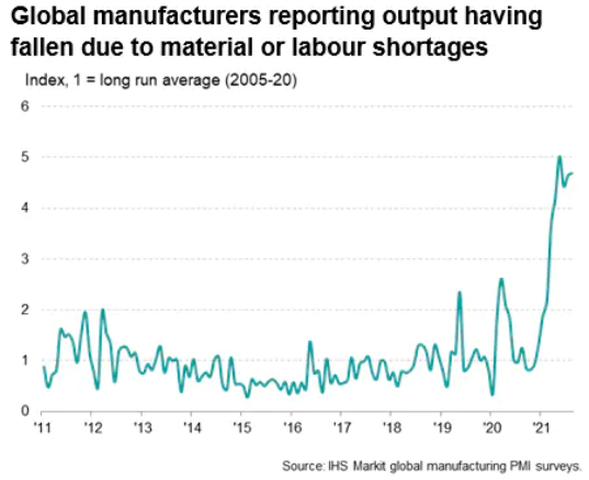 Decline In Output Due To Material & Labor Shortages
