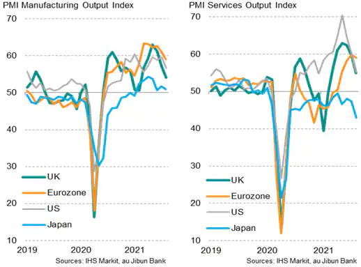 PMI Manufacturing & Services Output Index