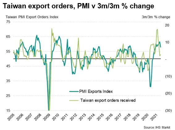 Taiwan Export Orders - PMI vs 3m/3m % Change