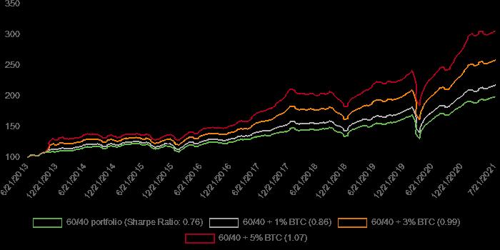Impact On Returns Of Adding A Minor BTC Allocation