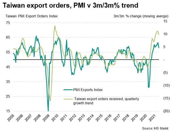 Taiwan Export Orders - PMI vs 3m-3m % Trend