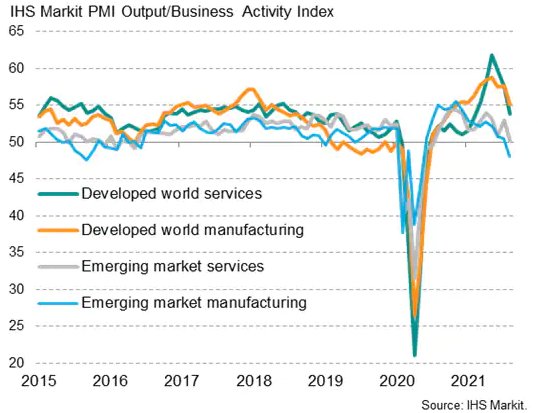 IHS Markit PMI Output/Business Activity Index