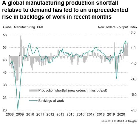Global Manufacturing Production Shortfall
