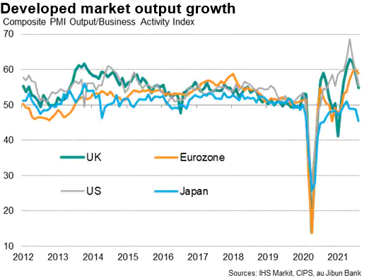 Developed Market Output Growth