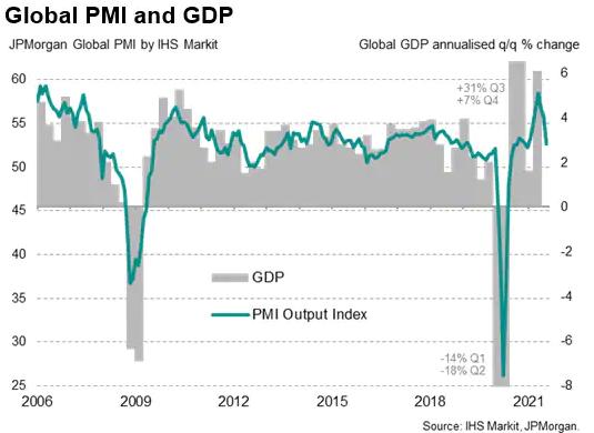 Global PMI & GDP