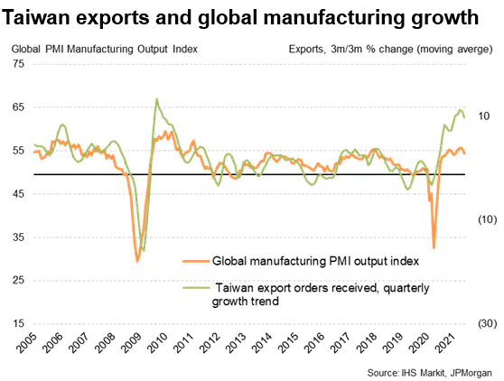 Taiwan Export And Global Manufacturing Growth