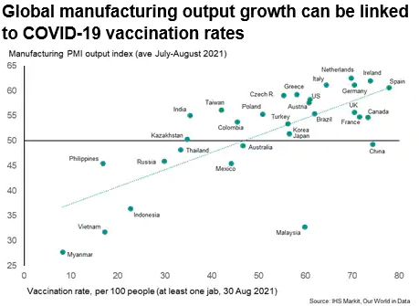 Global Manufacturing Output Growth