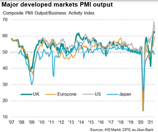 Major Developed Markets PMI Output