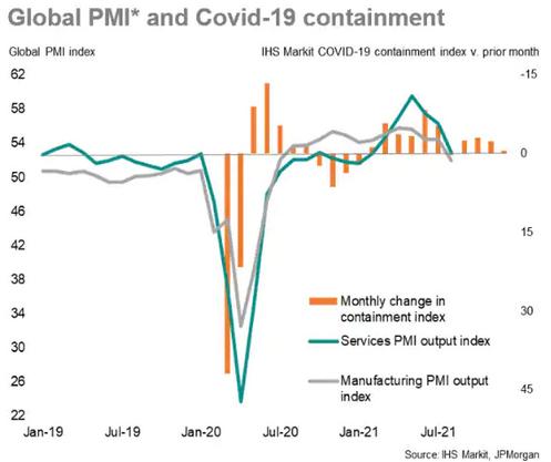 Global PMI & Covid-19 Containment