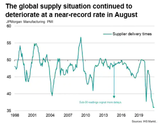 Global Supply Situation