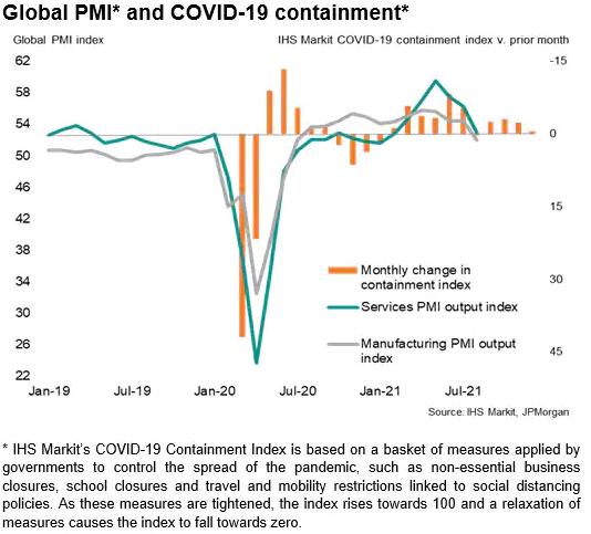 COVID-19 Containment & Global PMI