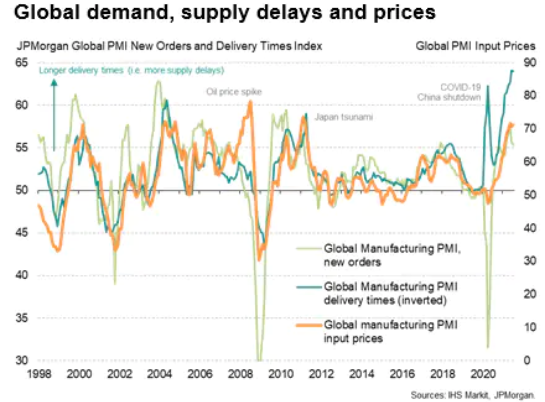 Global Demand, Supply Delays, & Prices