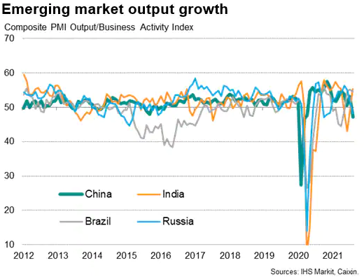 Emerging Market Output Growth